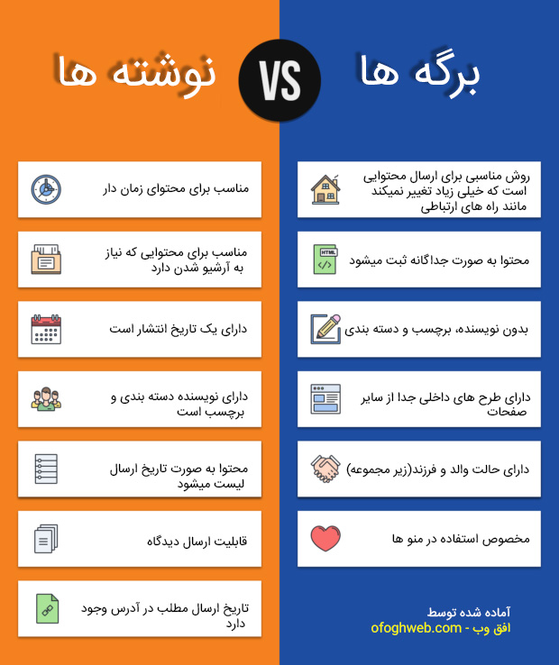 difference between posts and pages infographic