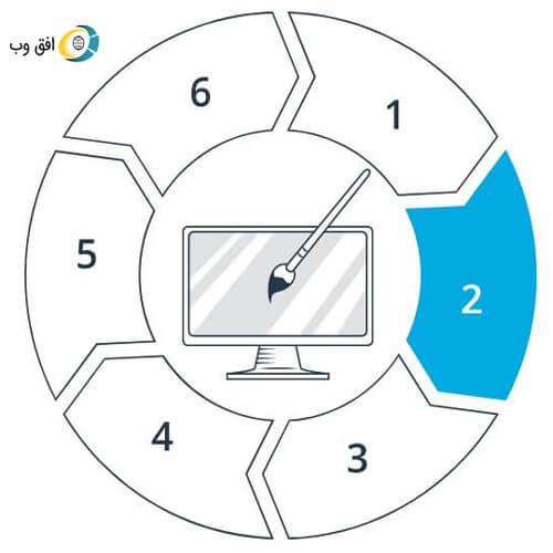 Steps of working on the web horizon 2 طراحی سایت استانها