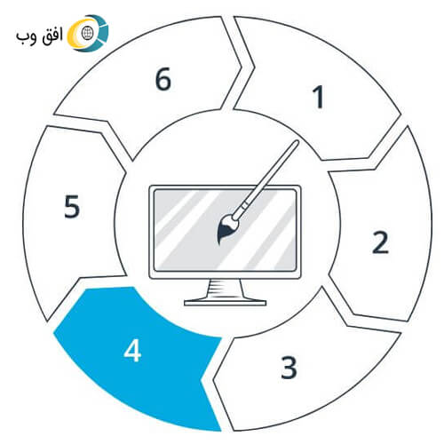 Steps of working on the web horizon 4 طراحی سایت استانها