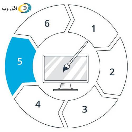 Steps of working on the web horizon 5 طراحی سایت استانها