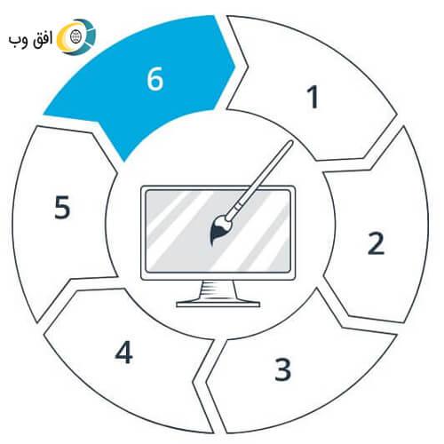 Steps of working on the web horizon 6 طراحی سایت استانها