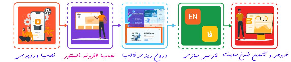 مراحل دوره طراحی سایت با المنتور