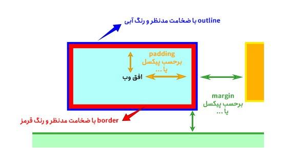 آموزش رایگان CSS- جلسه 9  Padding در CSS